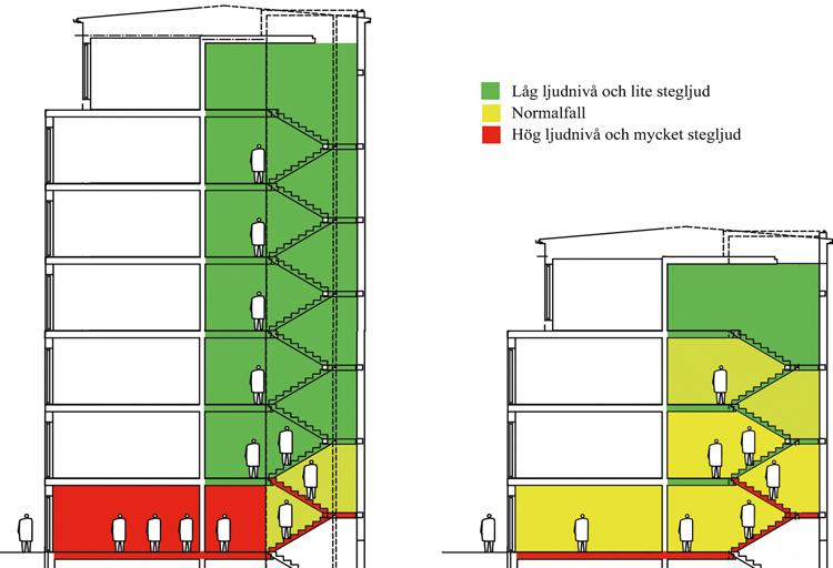 I den nya ljudklassningsstandarden för bostäder differentieras även kravet på stegljudsnivå från trapphus på motsvarande sätt som luftljudsisoleringen gör i den nuvarande utgåvan av standarden. Bilden illustrerar hur ljudnivån varierar mellan olika fall – är det många som passerar utanför så behövs ett hårdare krav än när få passerar.