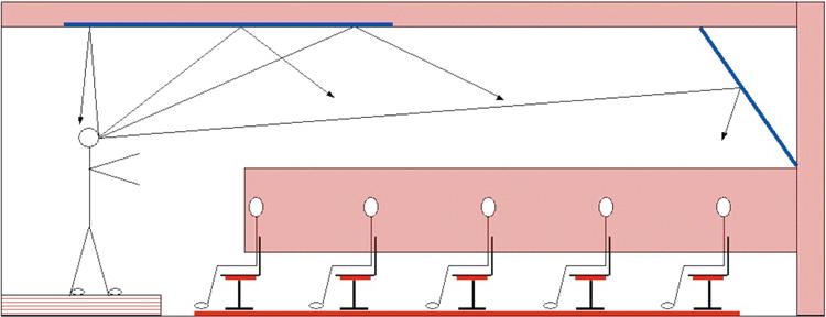 En realisering av riktlinjer givna i artikeln.