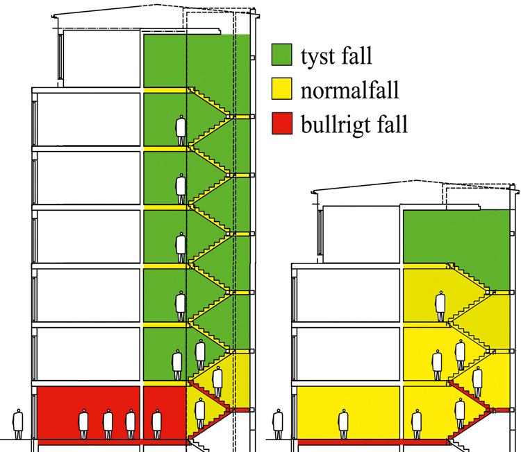 Ljudisoleringen från trapphus differentieras beroende på hur stor risken för ljudstörning är. Vid hissen i entréplan till ett höghus är ljudstörningen inte tillfällig och det krävs bättre ljudisolering för både luftljud och stegljud än vid avskilda hisshallar högre upp i huset. I lägre hus där trappan är kopplad till trapphusets våningsplan föreligger det ett mellanläge.