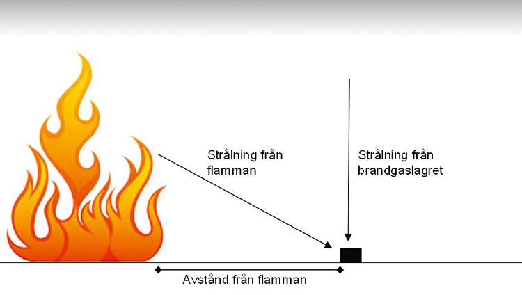 Infallande strålning mot ett objekt på ett visst avstånd från flamman utgörs av summan av strålningen från flamman och strålningen från det varma brandgaslagret.