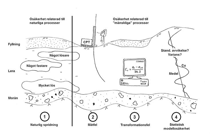 Geotekniska osäkerheter.