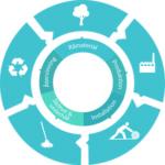 Hållbara materialval utifrån ett helhetsperspektiv