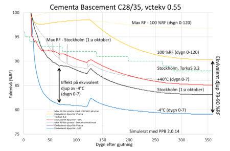 gjuta betong temperatur