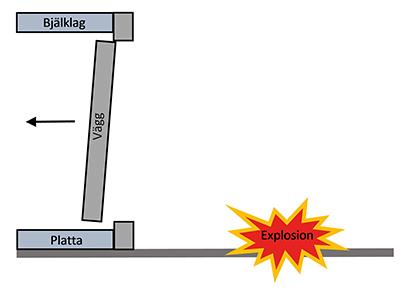 Skjuvning i betong- konstruktioner utsatta för explosionslaster