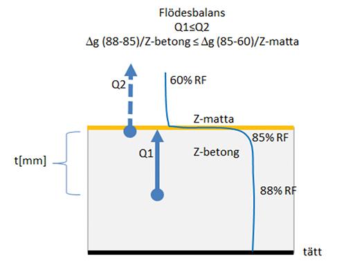 Uttorkningsoptimering av betong