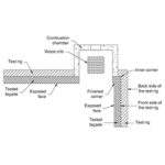 Framtidens utvärdering av fasaders brandsäkerhet