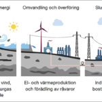 Minska behovet av importerad el med effekt- och energireducerande åtgärder i småhus